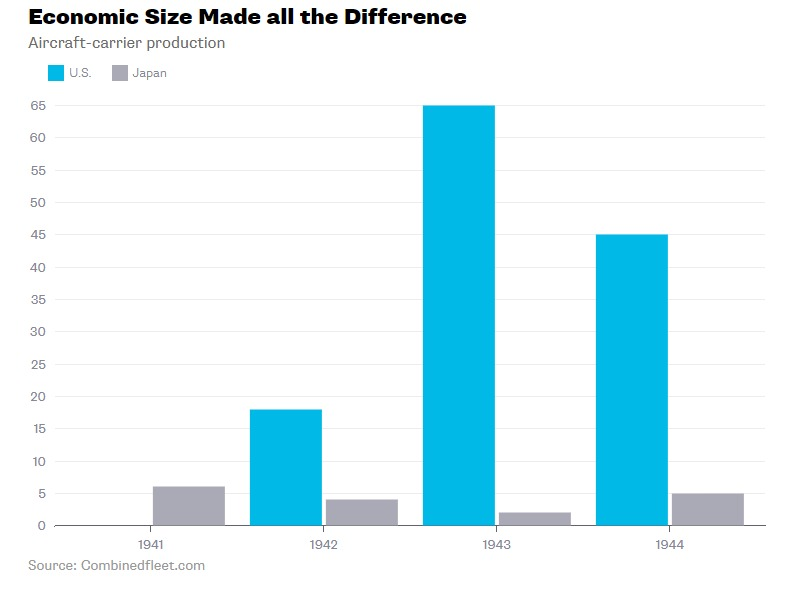 USA and China GDP economic size